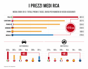 infografica-prezzi-rca-peg-infografweb1-645x512